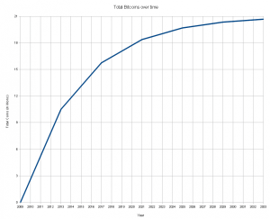 BITCOIN EMISSION CURVE