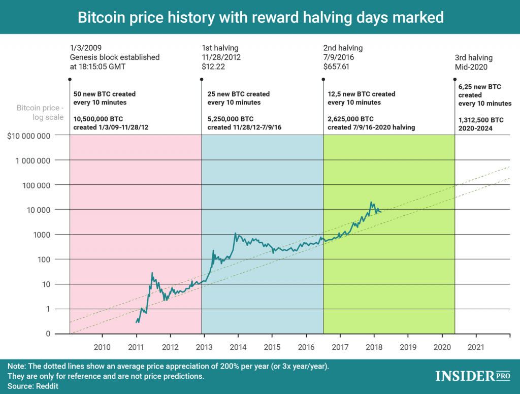 PRICE FOR BITCOIN HALVING IN MAY 2020
