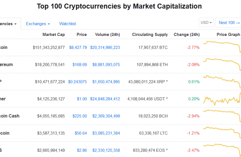 Tether USDT in front of Bitcoin Cash and Litecoin on CoinMarketCap
