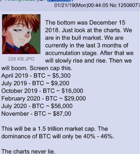 4chan user YqwbW9hr bitcoin btc price prediction
