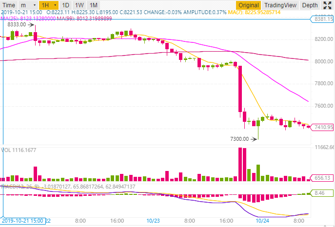 The sale of 400 Bitcoin BTC on Bitstamp would have caused the fall of the Bitcoin course on October 23