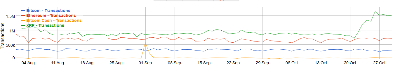 xrp transactions going up