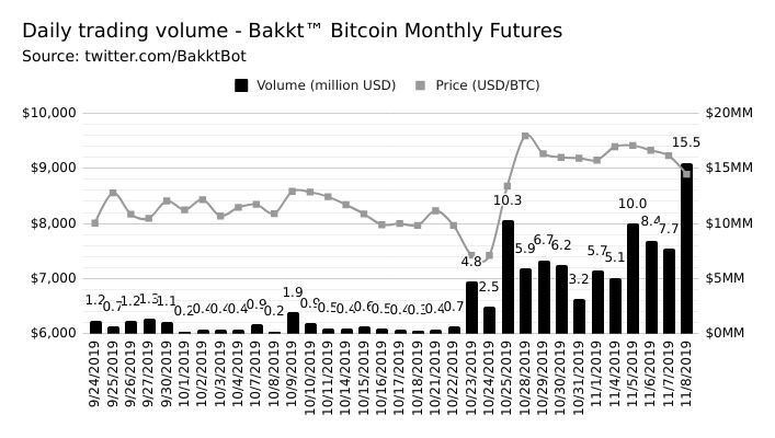 BAKKT Bitcoin Futures trading volume continues to rise