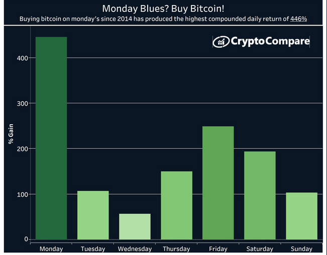 Monday is the best day of the week to buy or sell Bitcoin BTC