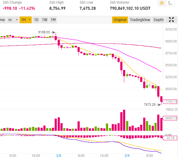 Bitcoin BTC price drops almost 12%