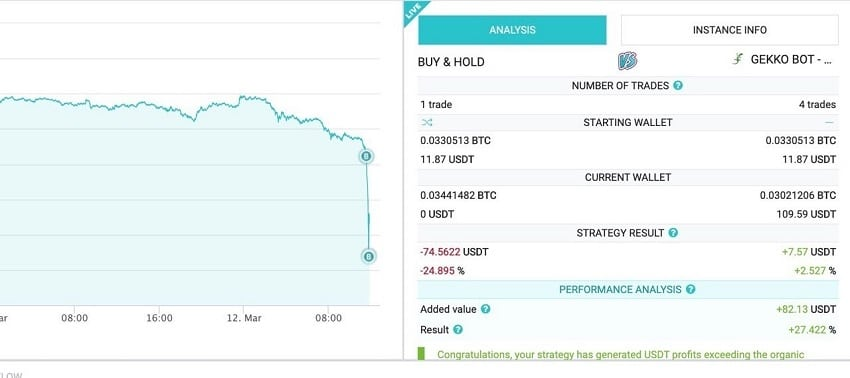 crypto trading bot and fall bitcoin price