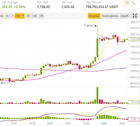 Bitcoin price breakout at $7,738