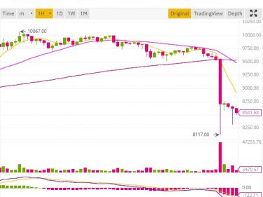 Bitcoin price falls by $1,600 just before BTC halving on May 12, 2020