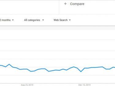 buy bitcoin on google trends