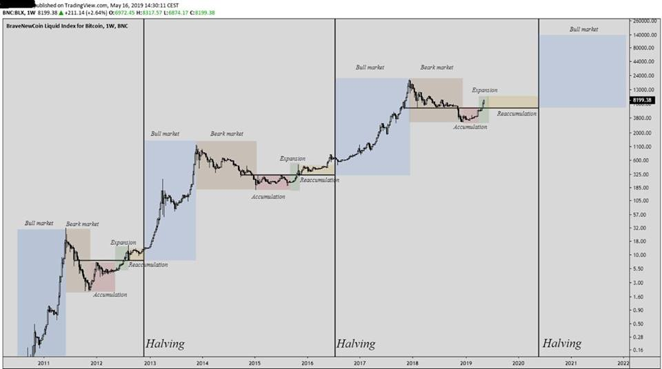 previous bitcoin halvings