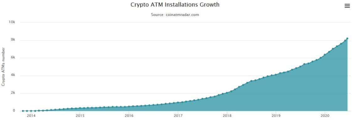 8000 bitcoin atm