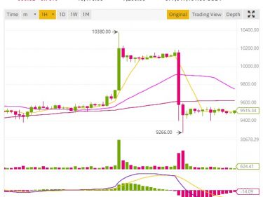 After the Bitcoin price pump, the BTC dump at $9,266