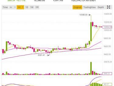 Bitcoin BTC price pump at $10,380