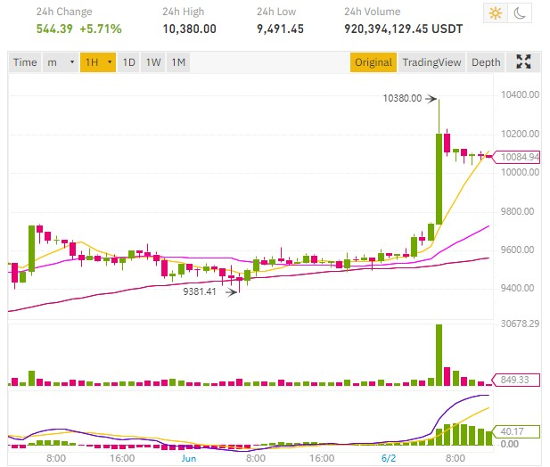 Bitcoin BTC price pump at $10,380