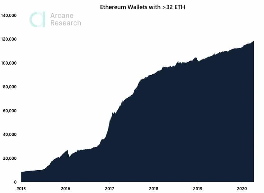 In view of Ethereum staking, addresses with 32 ETH tokens are increasing