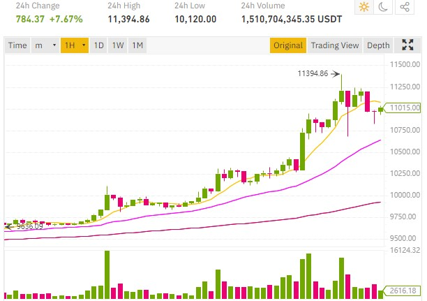 Bitcoin price continues to rise and reaches $11,395