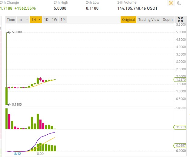 After its listing on Binance and FTX Exchange, the DeFi token SERUM pumps 1,500%