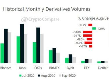Binance becomes biggest crypto derivatives exchange ahead of Huobi, OKEx and BitMEX