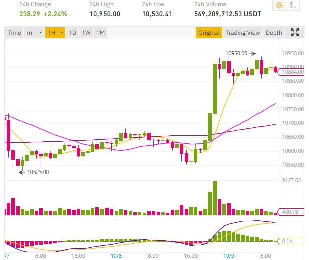 bitcoin price rebound