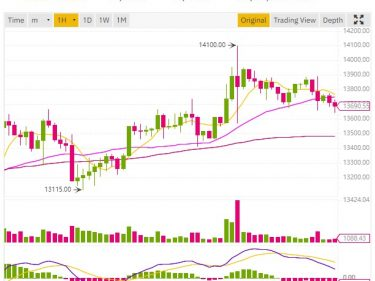 Bitcoin BTC price above $14,000 on the 12th anniversary of its white paper