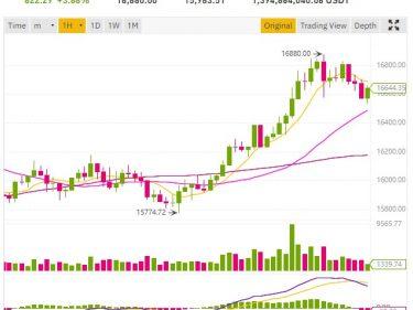 Bitcoin BTC price approaches $ 17,000