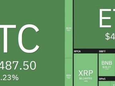 Bitcoin BTC price nears $16,000