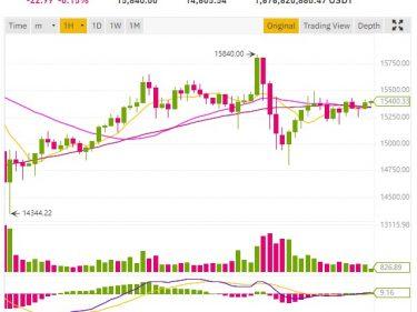 Bitcoin price drops following Pfizer's positive announcement for its Covid19 vaccine