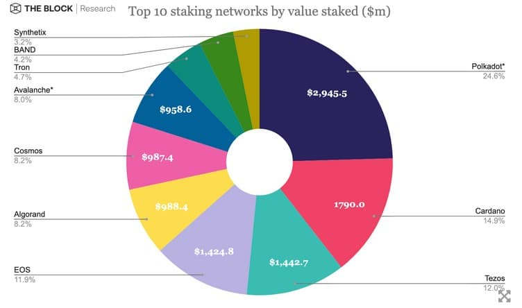 popular cryptocurrencies for staking
