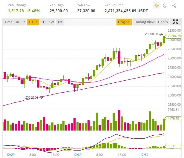 The Bitcoin price above $29,000