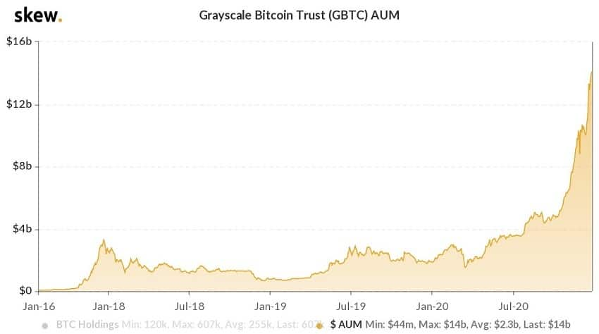 grayscale investments in bitcoin