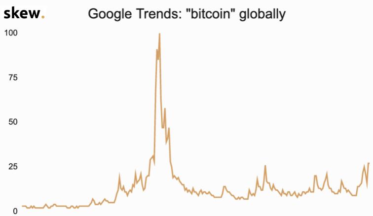 retail investors interest in bitcoin