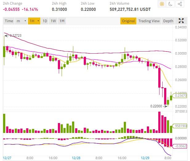 ripple price drops coinbase