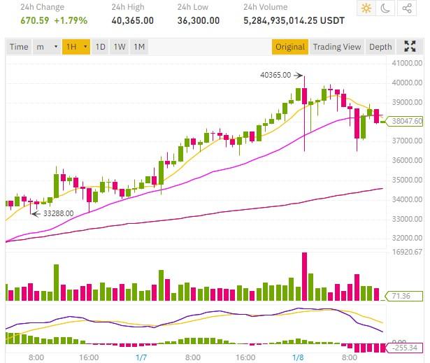 40000 dollars bitcoin price