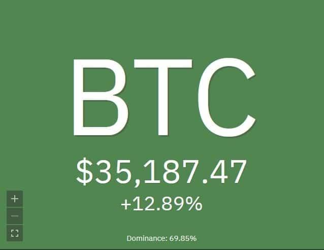 Bitcoin BTC price breaks new record above $35,000