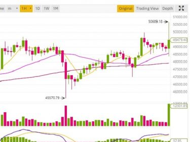 Bitcoin BTC price reaches $50,000