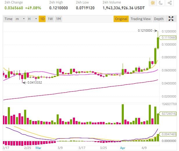 The DOGE price (Dogecoin) is also up sharply and reached $0.12