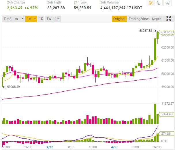 bitcoin btc price over 63000