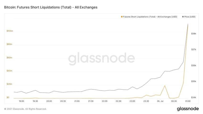 bitcoin futures short squeeze