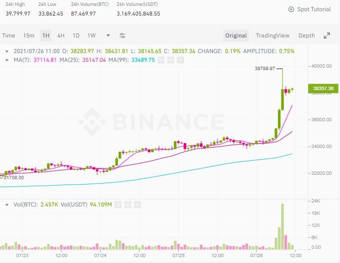 bitcoin pump amazon rumors
