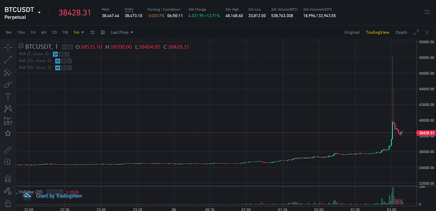 btc price pump to 48000