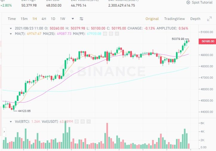 Bitcoin BTC price returns to $50,000, Cardano (ADA) price moves closer to $3
